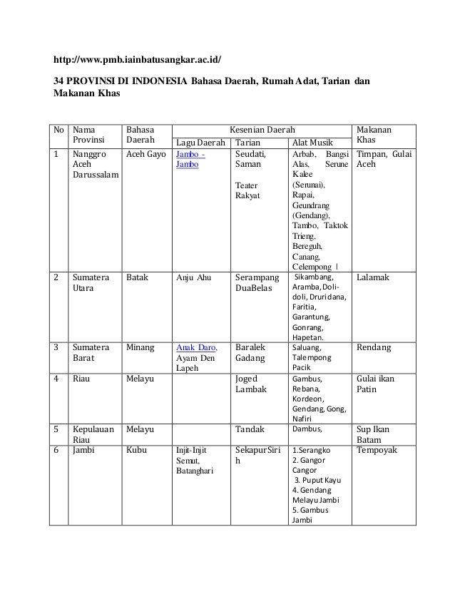 34 provinsi di indonesia bahasa daerah rh slideshare net daftar ipm provinsi di indonesia 2017 daftar apbd provinsi di indonesia 2017