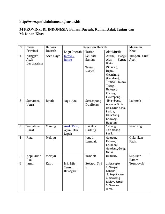 34 provinsi di indonesia bahasa daerah ccuart Choice Image