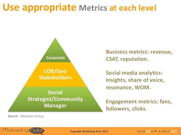 Use appropriate Metrics at each level                                                                  Business metrics: r...