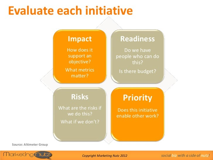 Evaluate each initiative                              Impact                         Readiness                            ...