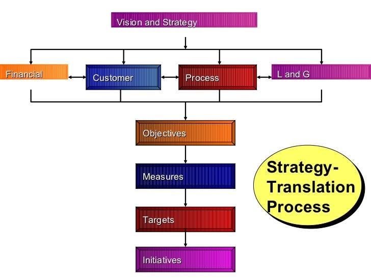 Need analysis phase flow diagram diy enthusiasts wiring diagrams training needs analysis 350 rh slideshare net class diagram example process diagram ccuart Choice Image