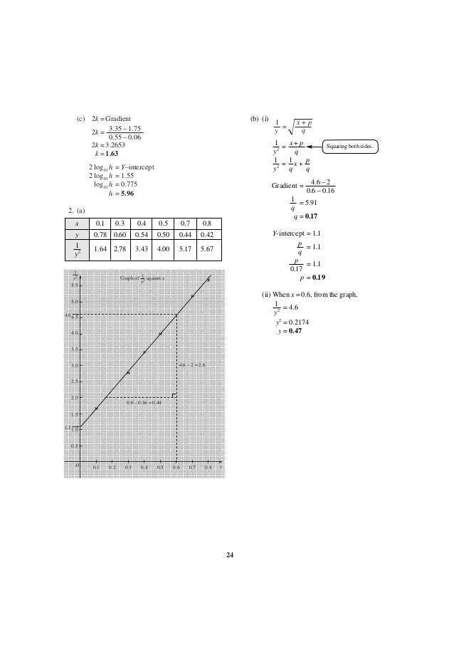 additional mathematics form 4 notes pdf