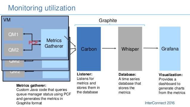 IBM MQ - Monitoring and Managing Hybrid Messaging Environments