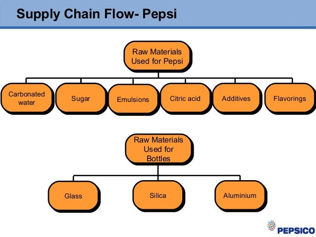 supply chain mgt of pepsi View notes - 8021114-supply-chain-management-of-pepsi-cola-pakistan- from econ 5678 at alaska pacific university history pepsico is a world leader in convenient snacks, foods and beverages, with.