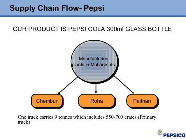 supply chain management pepsi Pepsico supply chain associate the goal of pepsico's supply chain program is to provide students with the operations/logistics and supply chain management.