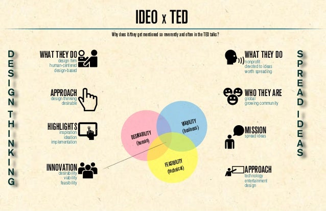 what is ideo ideo x ted On what is ideo