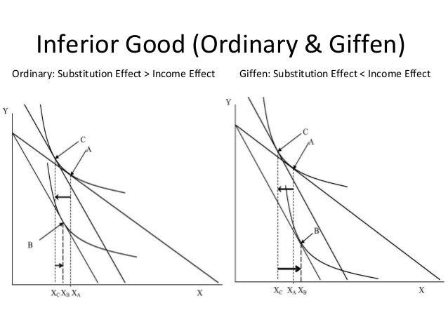 price consumption curve