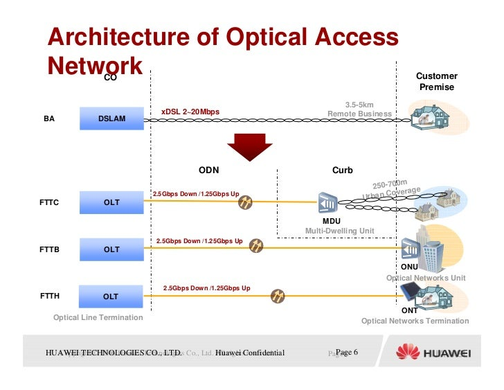 Gpon network architecture ppt