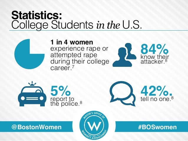 The sexual victimization of college women