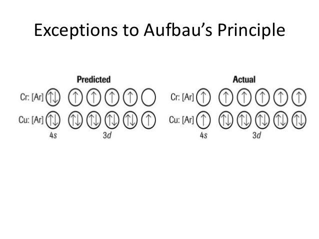 35 atomicstructureandtheperiodictable