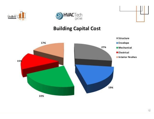 District Cooling Telecommunication 12 Building Capital Cost