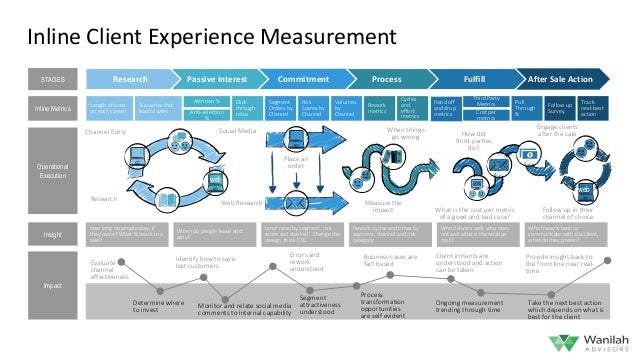 measurement and client The value of a legal service is a complex aggregate of its effectiveness,  affordability, client experience, and third party effects measuring it.