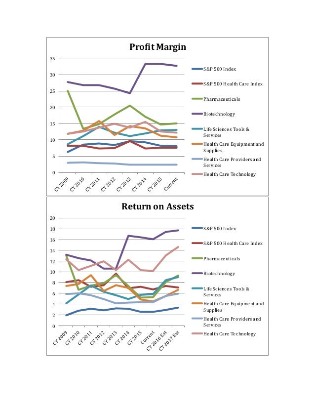Sector Analysis - Health Care
