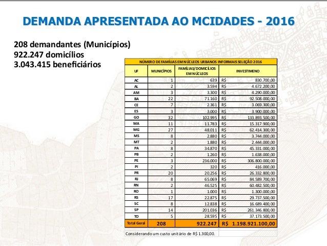DEMANDA PROGRAMA TERRA LEGAL UF MUNICÍPIOS DOAÇÕES DOMICÍLIOS INVESTIMENTO AC 5 7 4.595 5.973.500,00R...