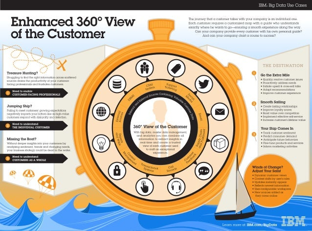 Infographic: Enhanced 360-degree View of the Customer
