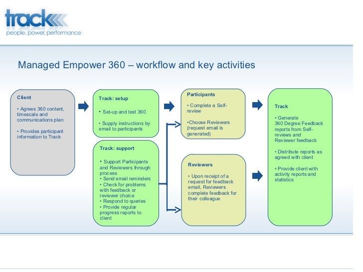 Managed Empower 360 – workflow and key activities <ul><li>Track: setup </li></ul><ul><li>Set-up and test 360 </li></ul><ul...