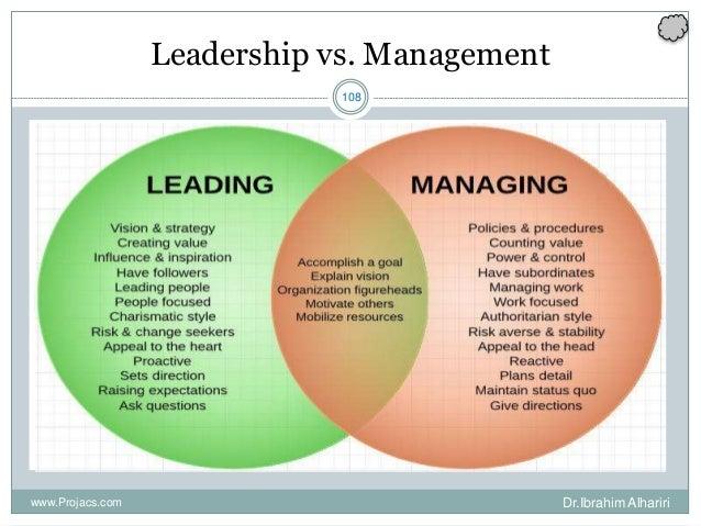 108 Leadership vs. Management www.Projacs.com Dr.Ibrahim Alhariri