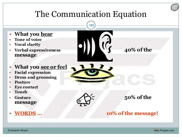 189 The Communication Equation  What you hear  Tone of voice  Vocal clarity  Verbal expressiveness 40% of the message ...