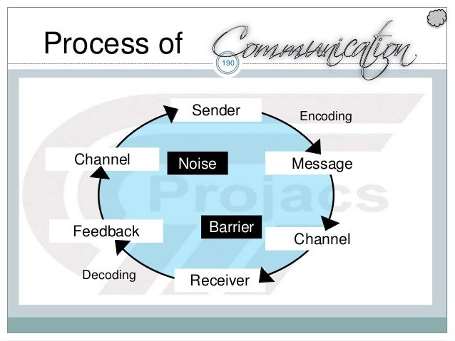 190 Sender Channel Receiver Feedback Channel Encoding Decoding MessageNoise Barrier Process of