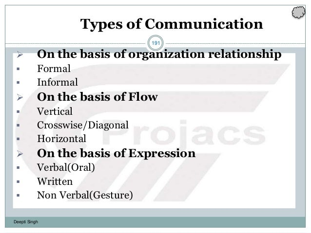 191 Deepti Singh Types of Communication  On the basis of organization relationship  Formal  Informal  On the basis of ...