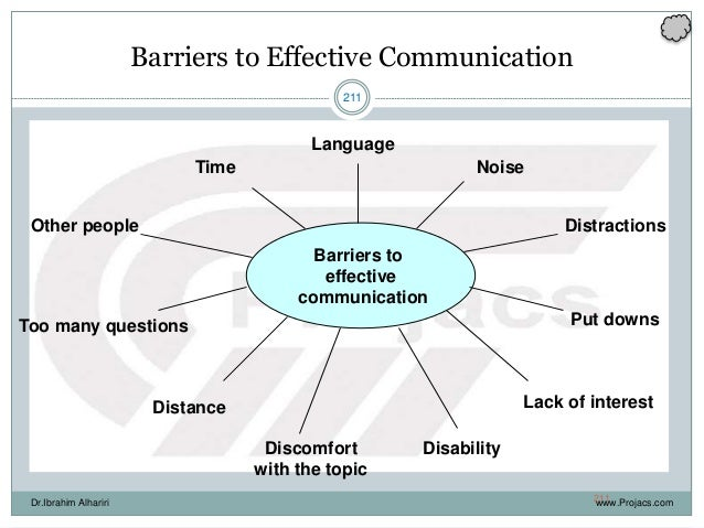 211 Barriers to Effective Communication Barriers to effective communication Language NoiseTime DistractionsOther people Pu...