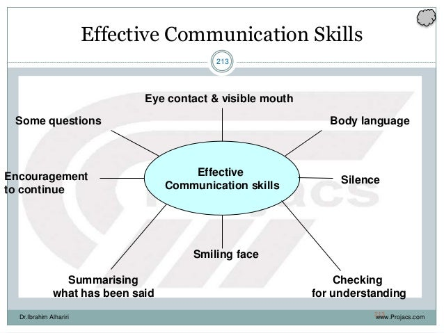 213 Effective Communication Skills Effective Communication skills Eye contact & visible mouth Body language Silence Checki...
