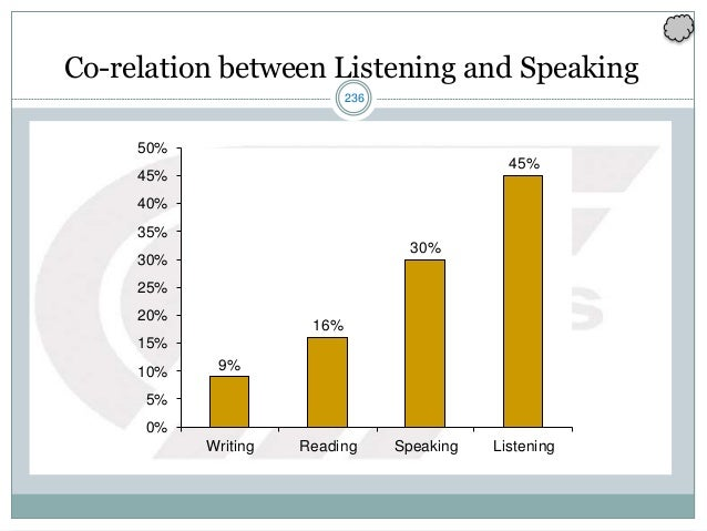 236 Co-relation between Listening and Speaking 9% 16% 30% 45% 0% 5% 10% 15% 20% 25% 30% 35% 40% 45% 50% Writing Reading Sp...