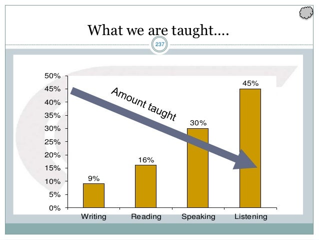 237 What we are taught…. 9% 16% 30% 45% 0% 5% 10% 15% 20% 25% 30% 35% 40% 45% 50% Writing Reading Speaking Listening