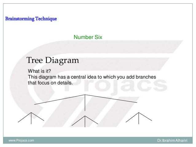 Brainstorming Technique Number Six Tree Diagram What is it? This diagram has a central idea to which you add branches that...