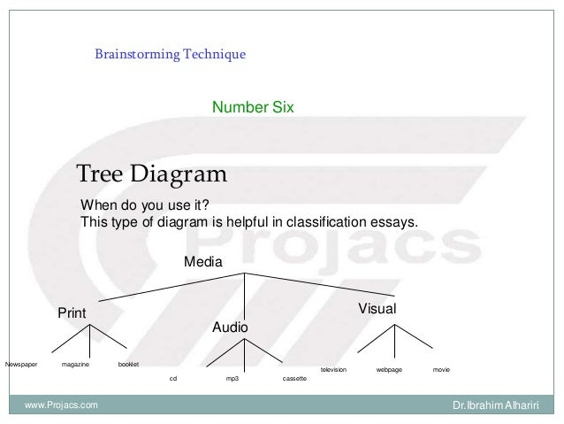Number Six Tree Diagram When do you use it? This type of diagram is helpful in classification essays. Media Print Visual A...