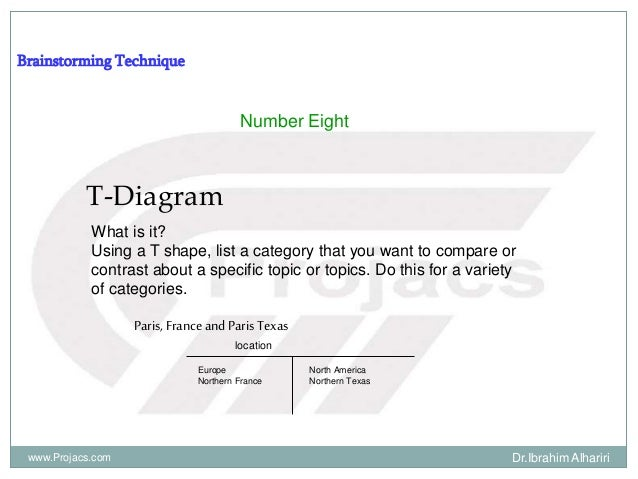 Brainstorming Technique Number Eight T-Diagram What is it? Using a T shape, list a category that you want to compare or co...