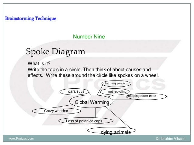 Brainstorming Technique Number Nine Spoke Diagram What is it? Write the topic in a circle. Then think of about causes and ...