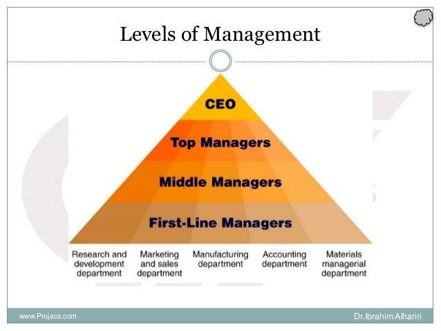 Levels of Management Dr.Ibrahim Alhaririwww.Projacs.com