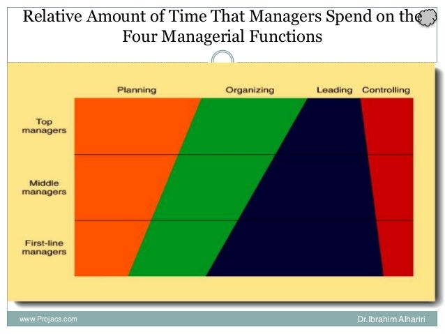 Relative Amount of Time That Managers Spend on the Four Managerial Functions www.Projacs.com Dr.Ibrahim Alhariri