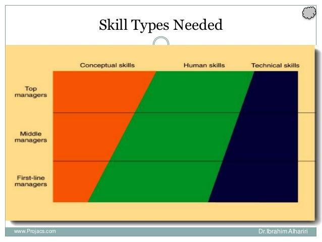 Skill Types Needed www.Projacs.com Dr.Ibrahim Alhariri