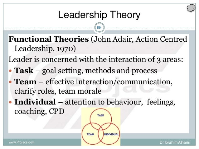 89 Leadership Theory Functional Theories (John Adair, Action Centred Leadership, 1970) Leader is concerned with the intera...