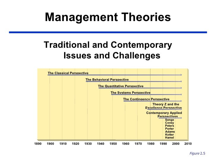 Management Theories <ul><li>Traditional and Contemporary Issues and Challenges </li></ul>Figure  2.5 1890 2000 1980 1960 1...