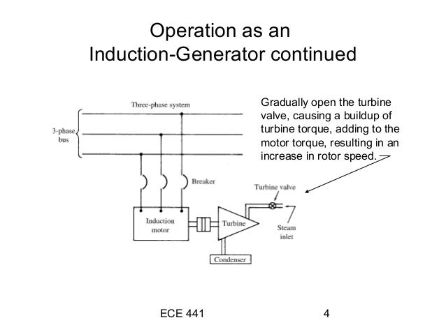 induction-generator operation