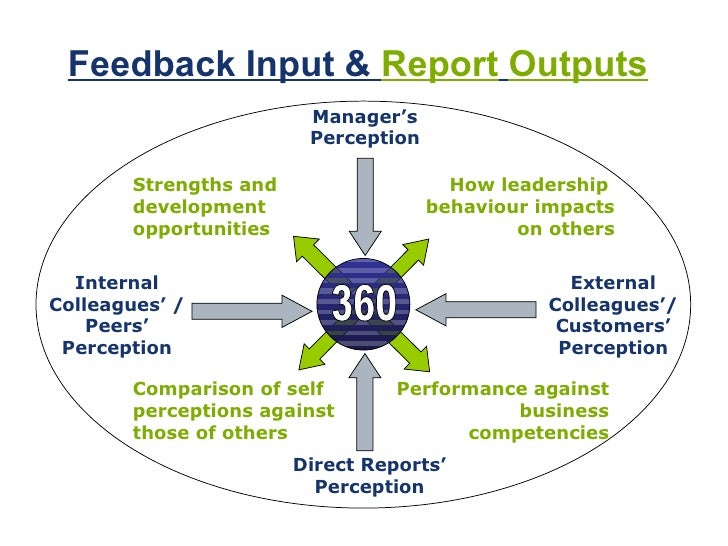 thesis on 360 degree 360-degree feedback is a appraisal tool designed to quantify the competencies and skills of fellow employees by tapping the collective experience of their thesis.