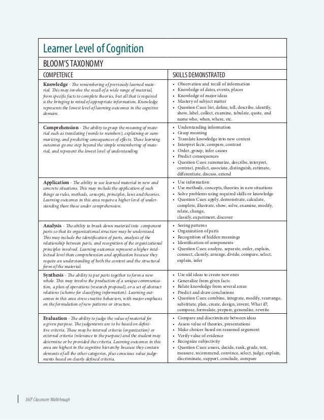 3600 Classroom Walkthrough Learner Level of Cognition BLOOM'STAXONOMY COMPETENCE SKILLS DEMONSTRATED Knowledge - The remem...