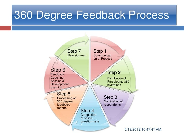 360 Deegree Feedback System