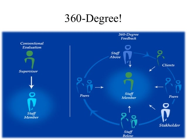 360 Degree Feedback (