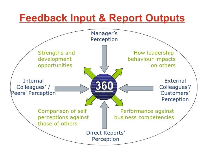 360 degree feed back and its Focuses on 360 degree feedback which is defined as a contrived method of  providing a flow of feedback to employees from all directions addresses the.