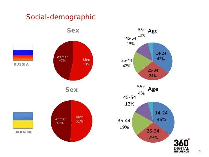 sociala media ukrainare fetisch