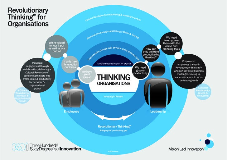 Revolutionary Thinking™ for                                                                                        powerin...