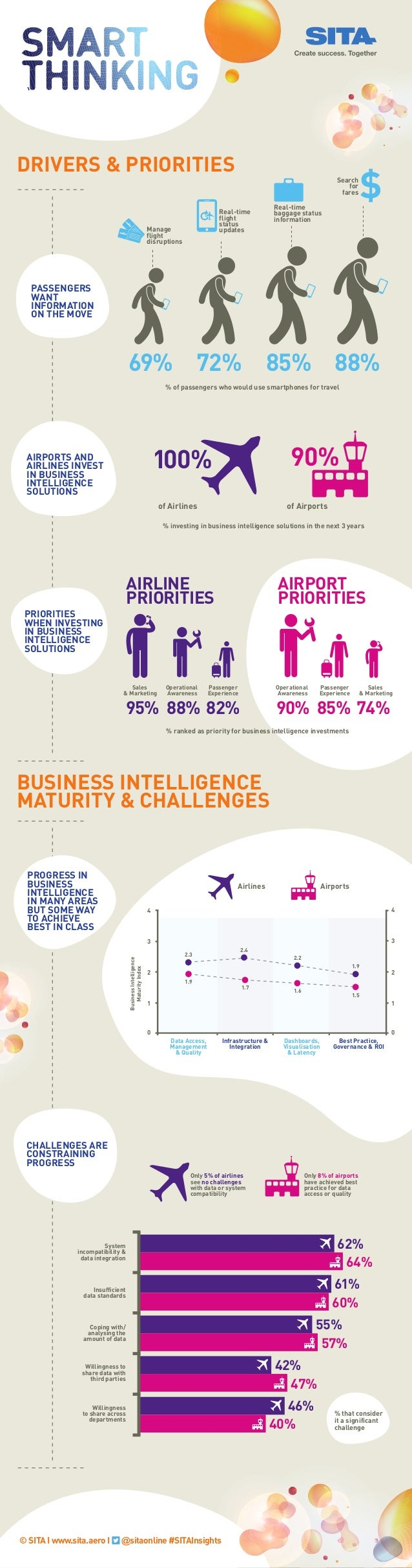 % of passengers who would use smartphones for travel of Airlines % investing in business intelligence solutions in the nex...