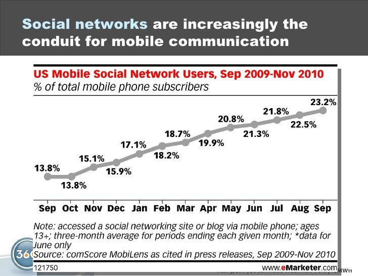 Social networks  are increasingly the conduit for mobile communication