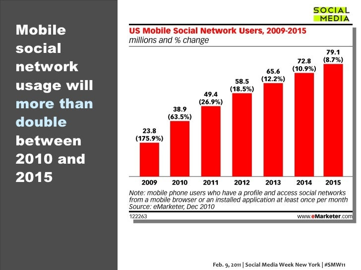 Mobile social network usage will  more than double  between 2010 and 2015