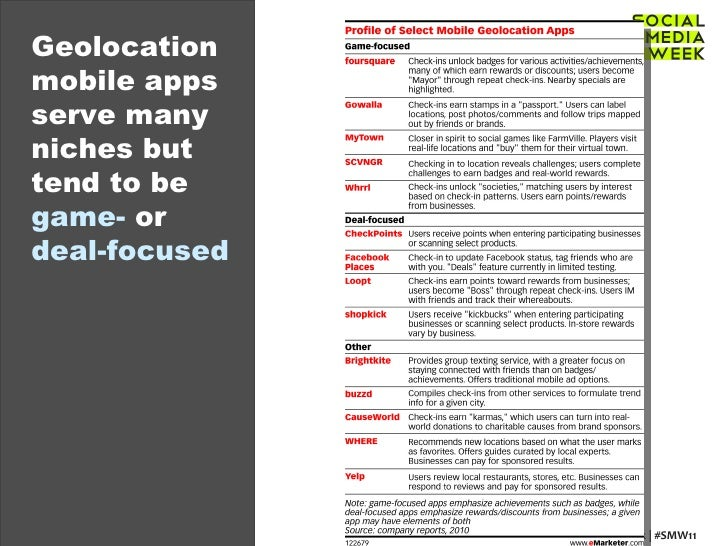 Geolocation mobile apps serve many niches but tend to be  game-  or  deal-focused