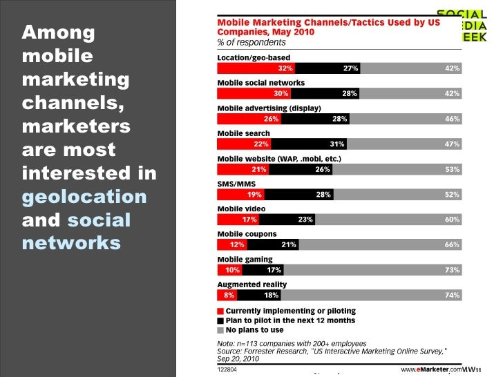 Among mobile marketing channels, marketers are most interested in  geolocation  and  social networks
